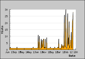 Visits Per Day